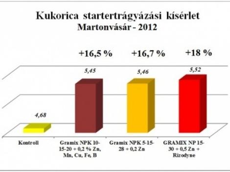 Évjárattól független starter hatás mérése: idén 13,8 %-os termésnövekedés kukoricában