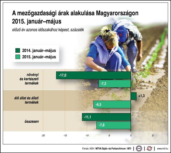 mezőgazdasági árak