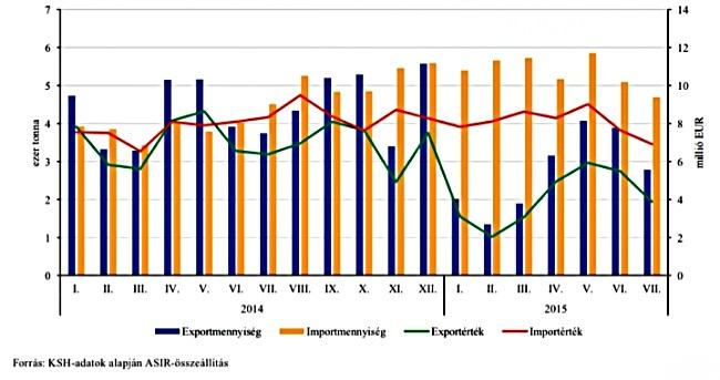 Az élő sertés külkereskedelmi forgalmának havi alakulása