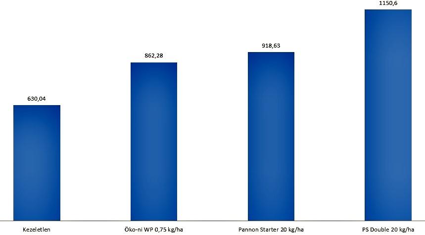 Kezelések hatása a repce olajhozamára (kg/ha) Győr -Sopron M.-i NTAI 2014