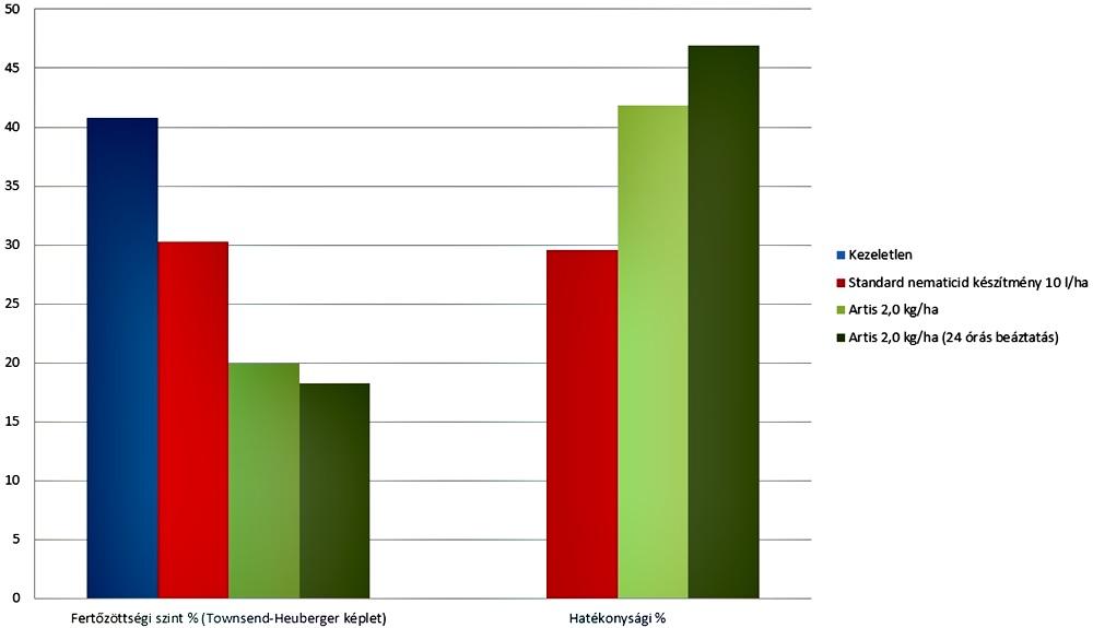Artis hatása fonálféreg fertőzött paprikaállományban Szatymaz, 2015 (Syntech)