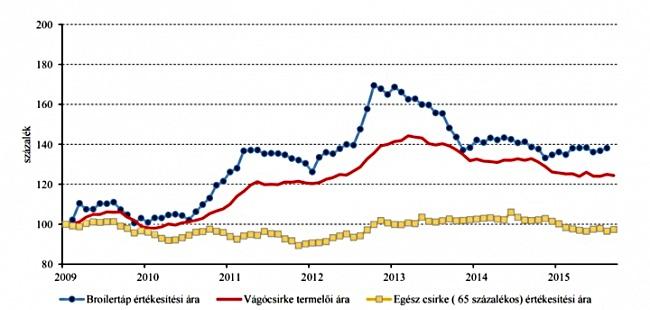 A vágócsirke-termékpálya árainak alakulása Magyarországon