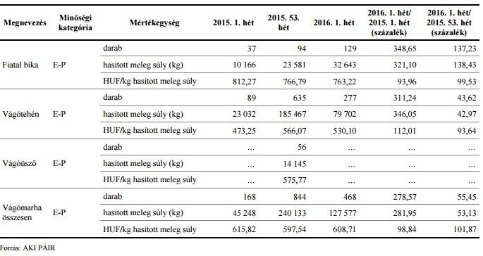 A vágómarha termelői ára Magyarországon