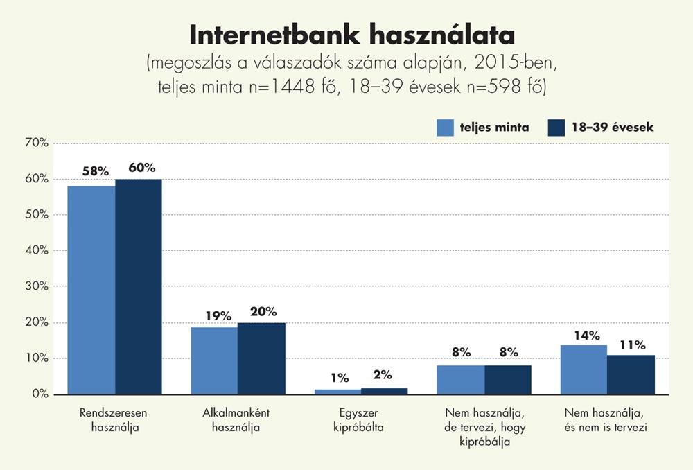 internetbank használata