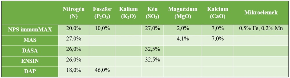 műtrágyák hatóanyag-tartalma
