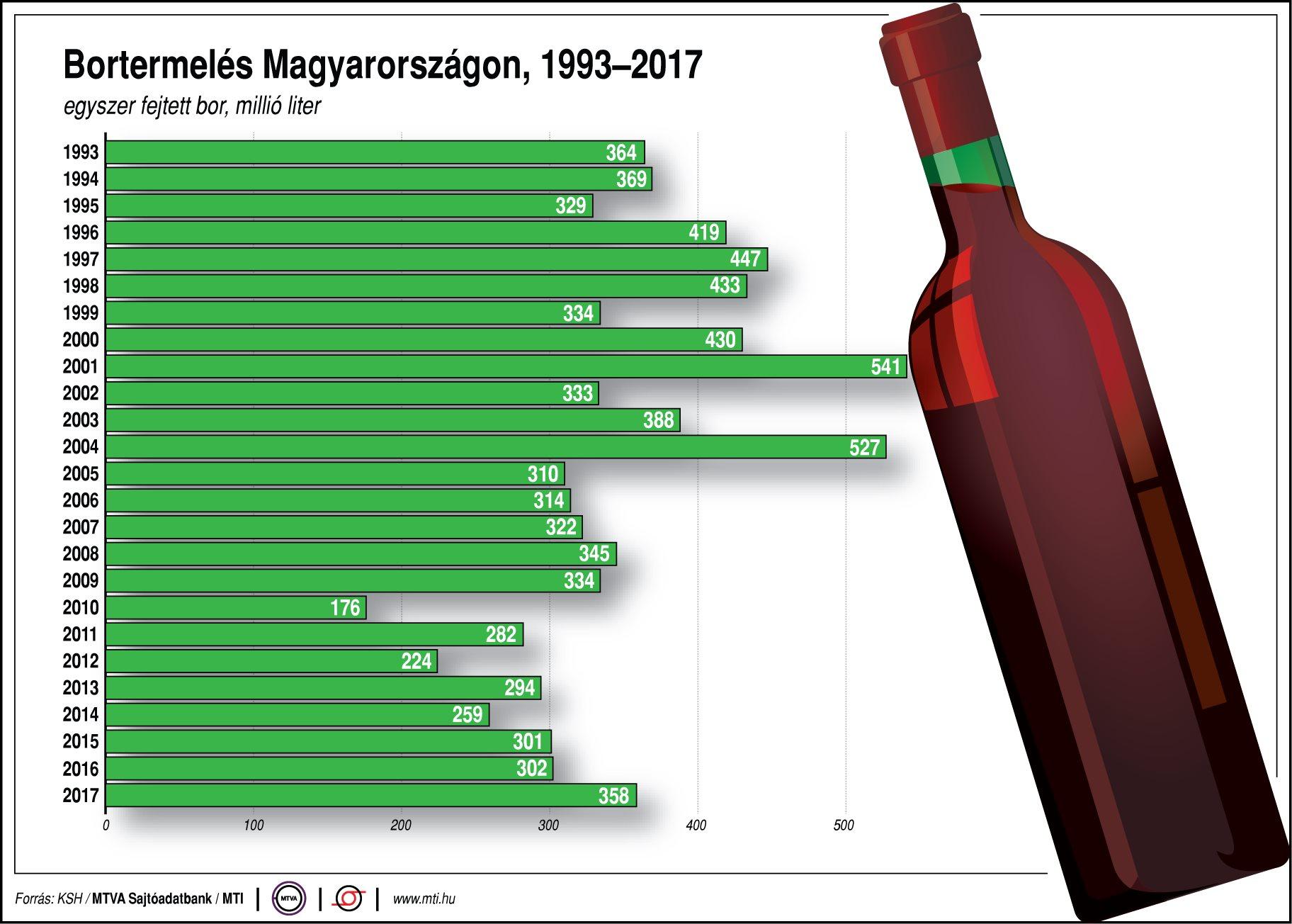Bortermelés Magyarországon