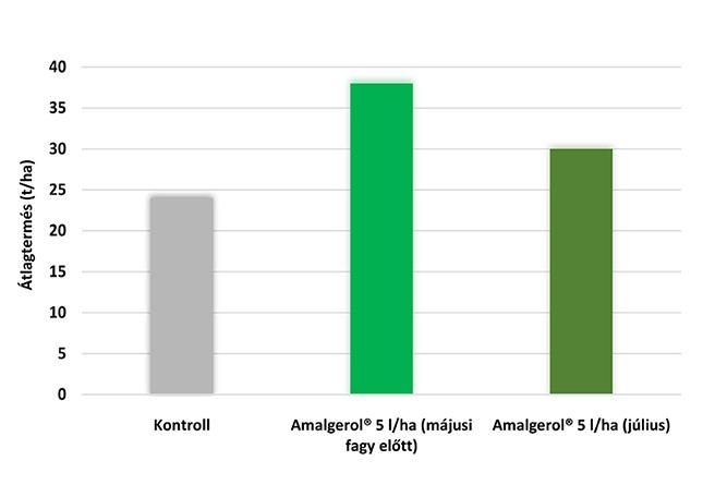 Amalgerol fagykár táblázat