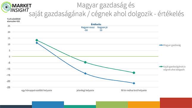 Magyar gazdaság és saját gazdaságánsk/cégnek ahol dolgozik-értékelés