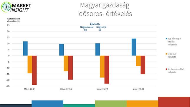 Magyar gazdaság idősoros-értékelés