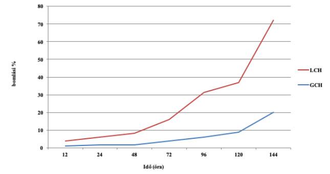 Az LCH és a GCH fénystabilitása UV csatornában