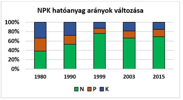 NPK hatóanyag arányok változása