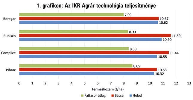 IKR Agrár technológia