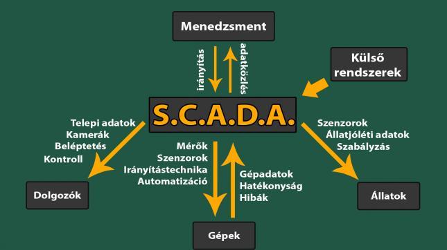 SCADA rendszer