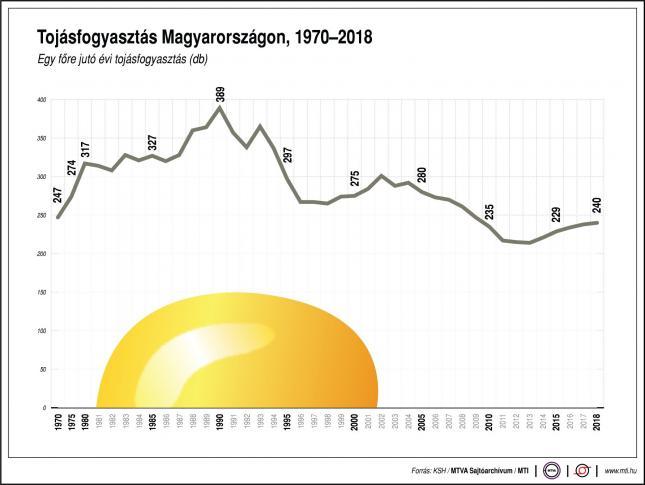 tojásfogyasztás Magyarországon