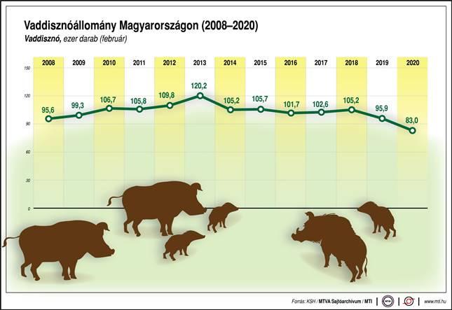 Magyarországi vaddisznóállomány 2008-2020