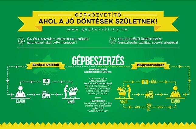Gépbeszerzés folyamatábra az EU-ból és Magyarországról