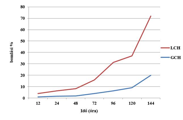 Az LCH (lambda-cihalotrin) és a GCH (gamma-cihalotrin – Rapid® CS) fénystabilitása UV csatornában