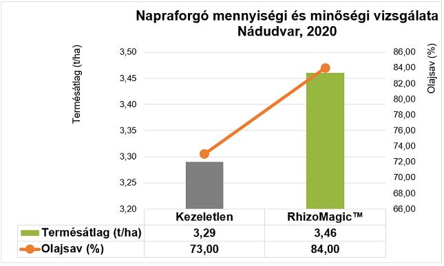 Napraforgó mennyiségi és minőségi vizsgálat diagram