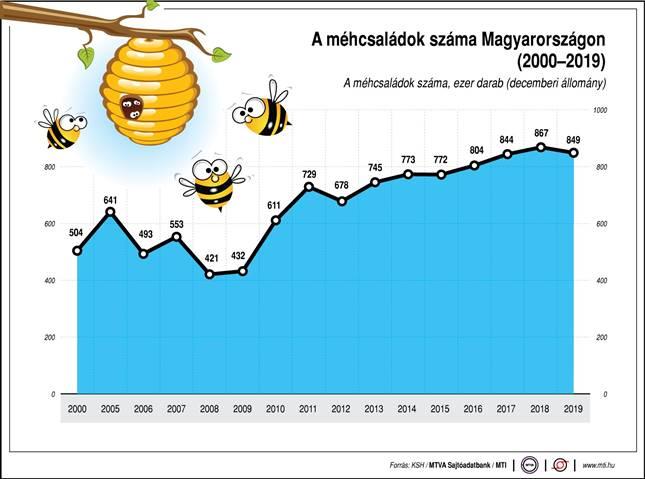 A méhcsaládok száma Magyarországon.