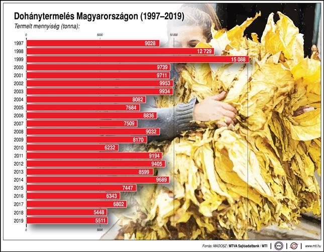 Dohánytermelés Magyarországon