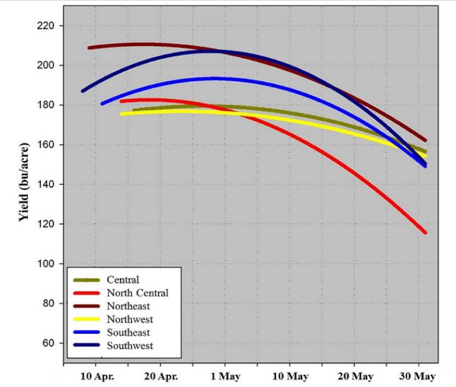 A vetési idő és a hozam közötti összefüggés diagram