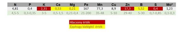 Őszi búza állományban végzett felmérés táblázata