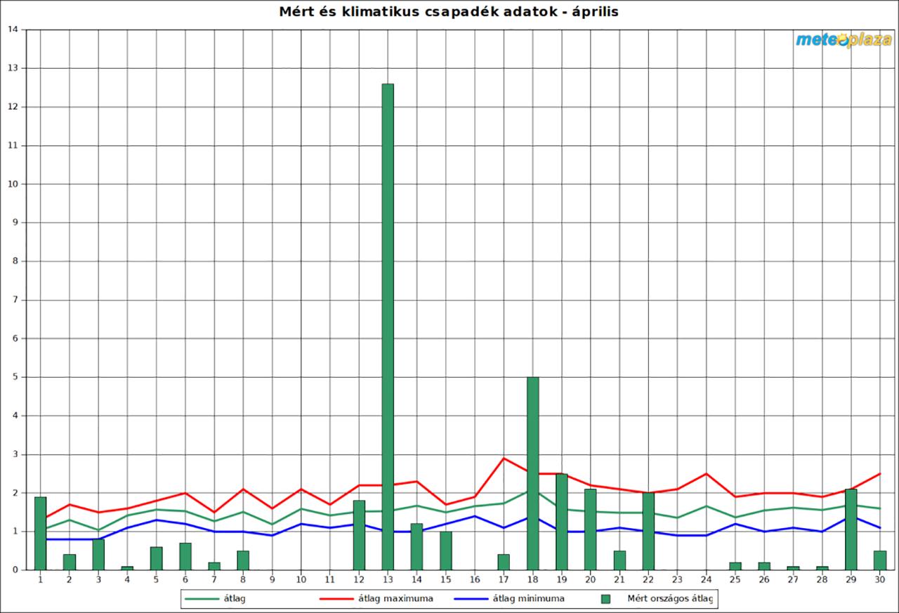 Csapadék adatok áprilisban
