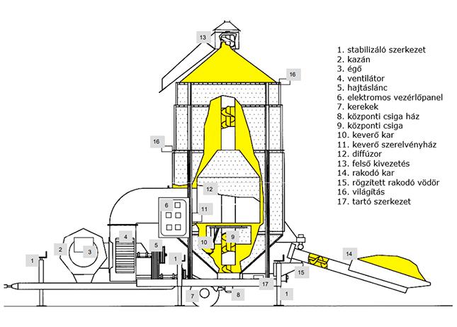 terményszárító felépítése ábrán