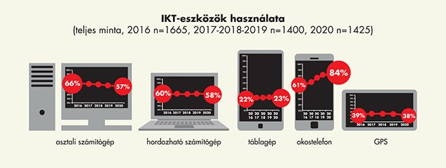 IKT-eszközök használatát bemutató ábra
