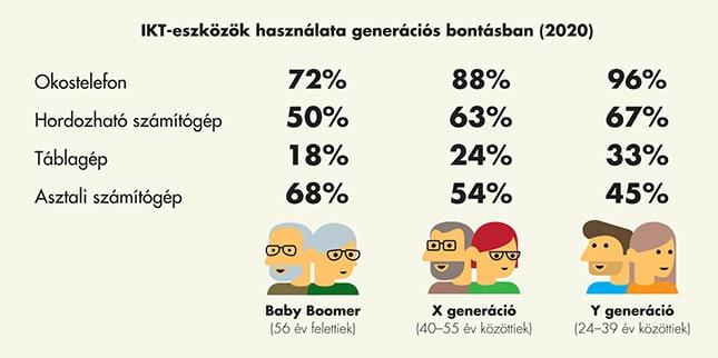 Generációk szerinti IKT-eszközhasználat megoszlás