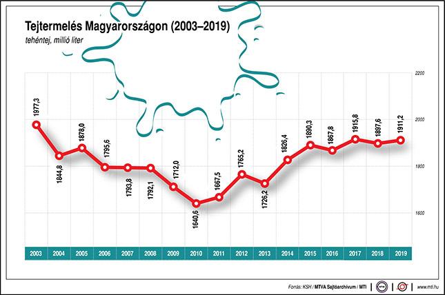 Tejtermelés Magyarországon