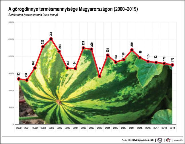 A görögdinnye termésmennyiség Magyarországon