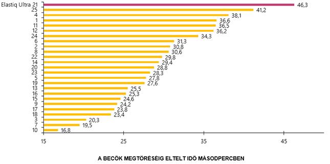 összesített eredmények ábrája