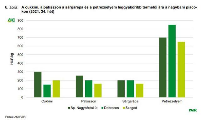 A cukkini, a patiszon, a sárgarépa és a petrezselyem leggyakoribb termelői ára a nagybani piacokon