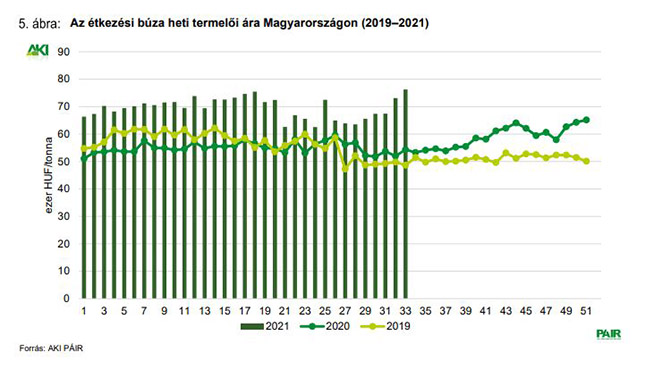 Az étekzési búza heti termelői ára Magyarorszgáon