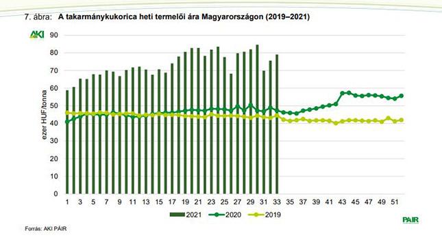 A takarmánykukorica heti termelői ára Magyarországon