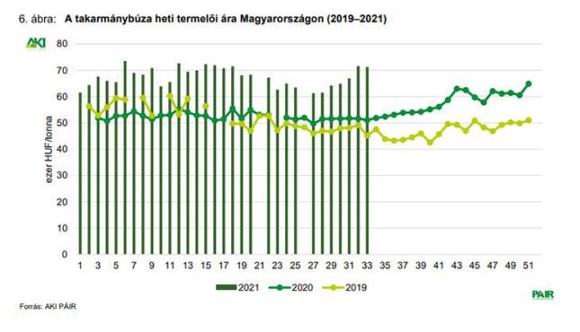 A takarmánybúza heti termelői ára Magyarországon