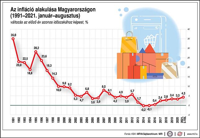 Az infláció Magyarországon