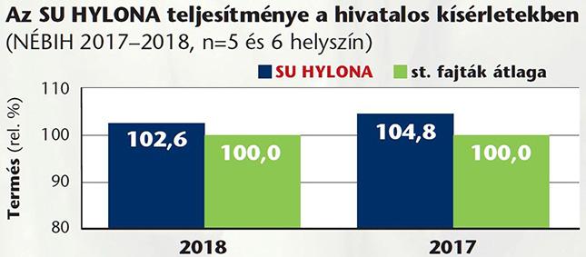 Az SU Hylona árpahibrid teljesítménye grafikonon