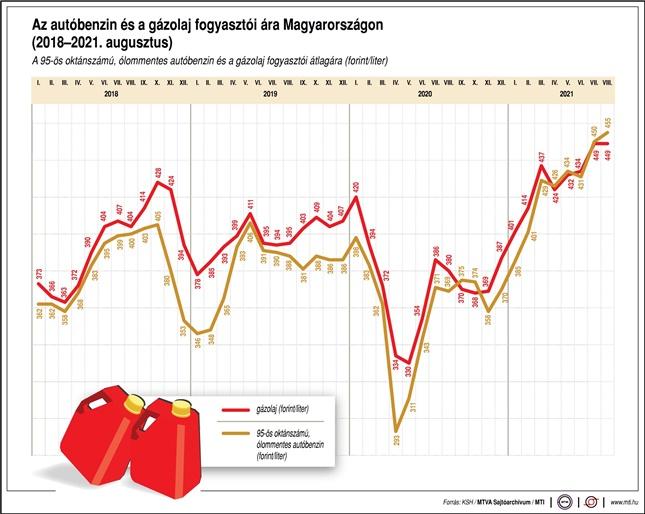 benzin és gázolaj ára