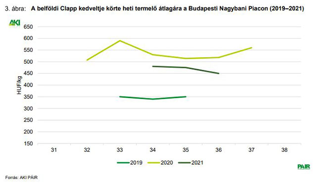 Clapp kedveltje körte heti termelői ára a Budapesti Nagybani Piacon