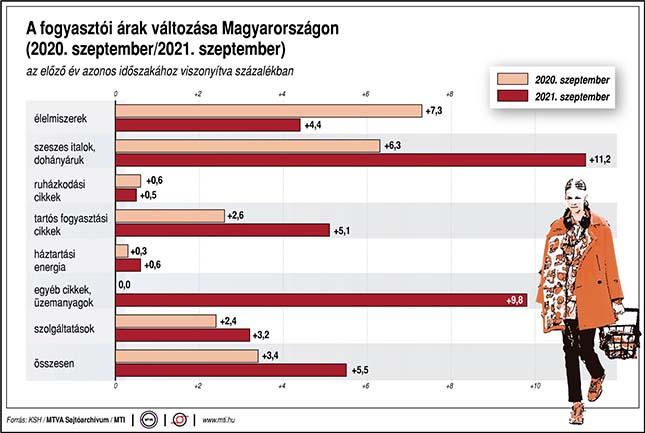 A fogyasztói árak változása Magyarországon