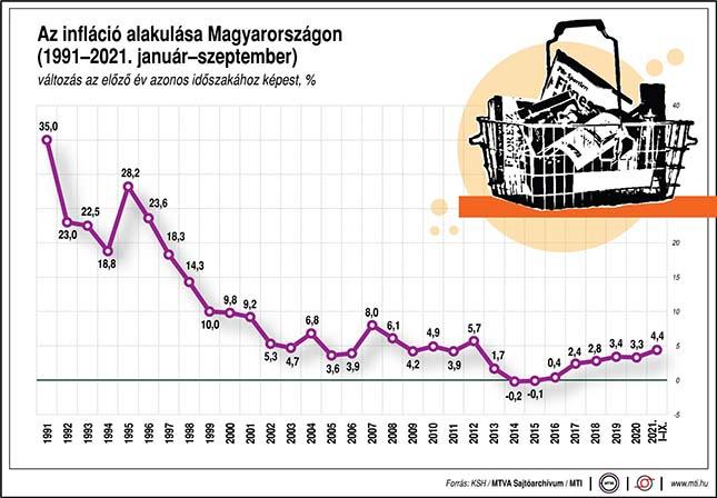 Az infláció alakulása Magyarországon