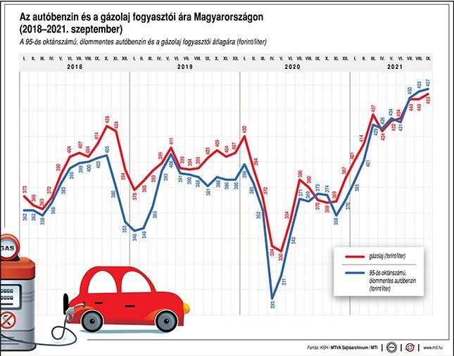 Az üzemanyagok fogyasztói ára Magyarországon