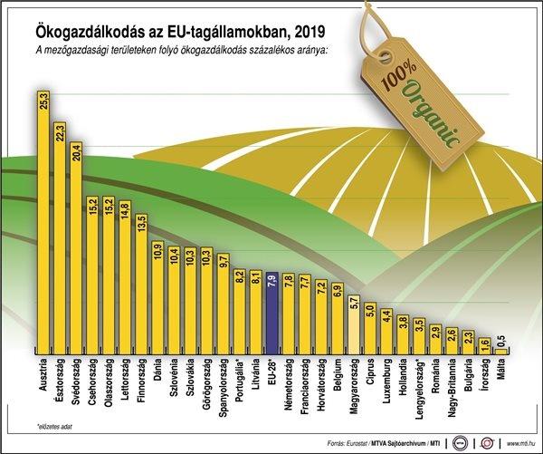 ökológiai gazdálkodás aránya grafikon