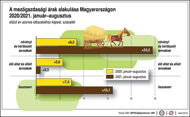 A mezőgazdasági árak alakulása Magyarországon