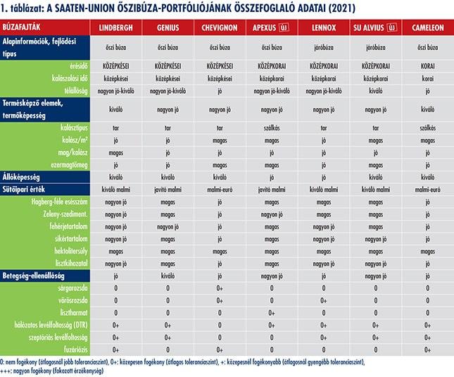 SAATEN-UNION őszibúza-portfóliójának összefoglaló táblázata